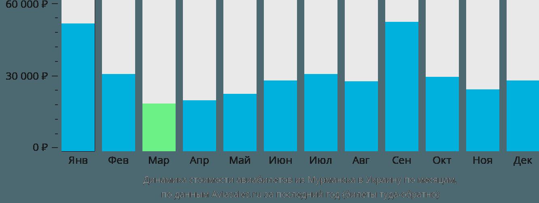 Динамика стоимости авиабилетов из Мурманска в Украину по месяцам