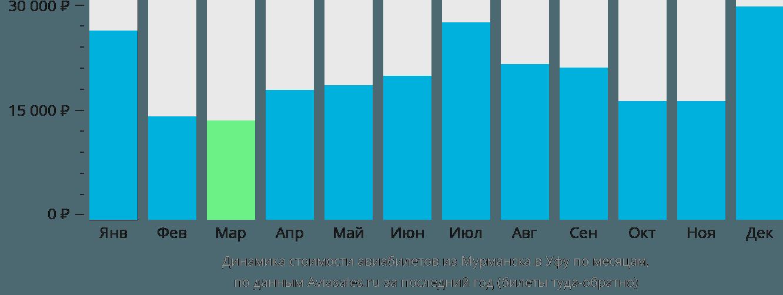 Динамика стоимости авиабилетов из Мурманска в Уфу по месяцам