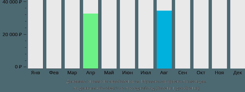 Динамика стоимости авиабилетов из Мурманска в Ургенч по месяцам