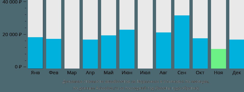 Динамика стоимости авиабилетов из Мурманска в Ульяновск по месяцам