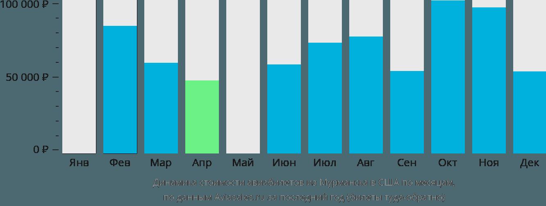 Динамика стоимости авиабилетов из Мурманска в США по месяцам