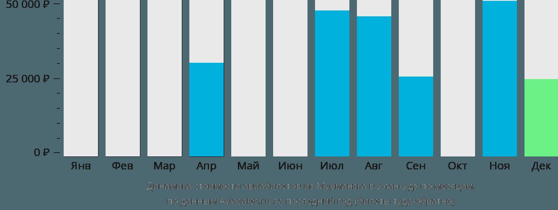 Динамика стоимости авиабилетов из Мурманска в Улан-Удэ по месяцам