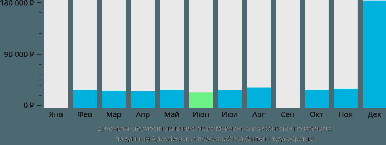 Динамика стоимости авиабилетов из Мурманска в Узбекистан по месяцам