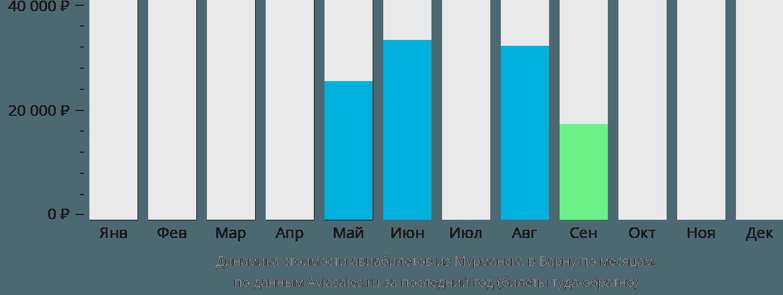 Динамика стоимости авиабилетов из Мурманска в Варну по месяцам