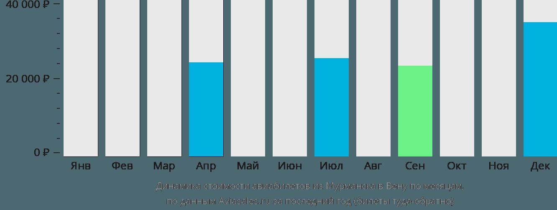 Динамика стоимости авиабилетов из Мурманска в Вену по месяцам