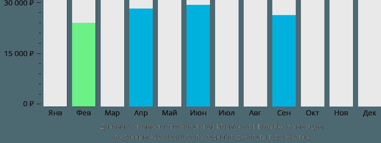 Динамика стоимости авиабилетов из Мурманска в Вильнюс по месяцам