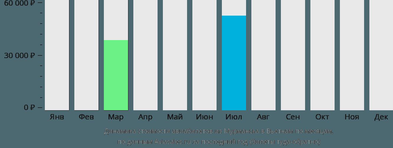 Динамика стоимости авиабилетов из Мурманска в Вьетнам по месяцам