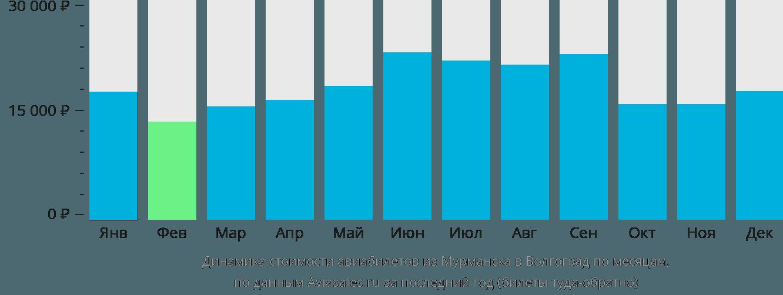 Динамика стоимости авиабилетов из Мурманска в Волгоград по месяцам