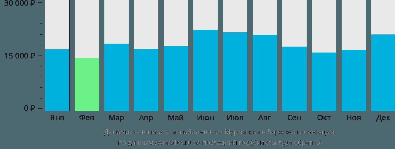 Динамика стоимости авиабилетов из Мурманска в Воронеж по месяцам