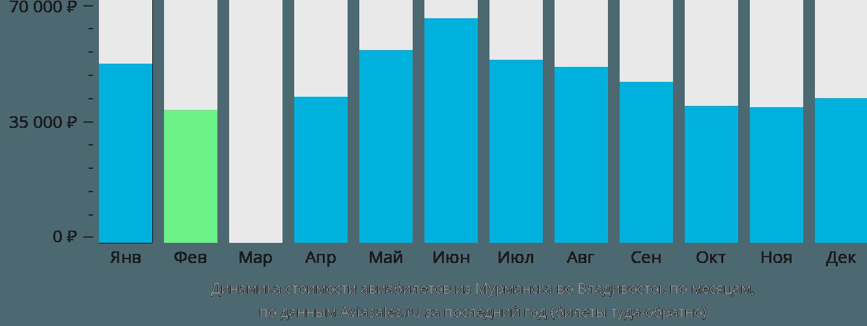 Динамика стоимости авиабилетов из Мурманска во Владивосток по месяцам