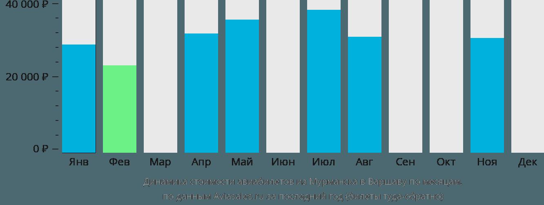 Динамика стоимости авиабилетов из Мурманска в Варшаву по месяцам