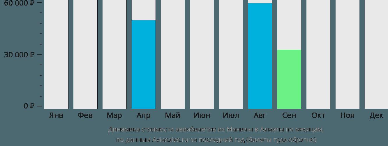 Динамика стоимости авиабилетов из Манилы в Алматы по месяцам