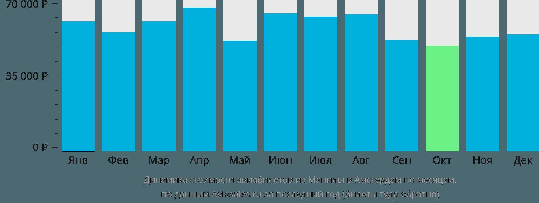Динамика стоимости авиабилетов из Манилы в Амстердам по месяцам