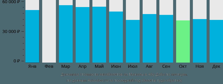 Динамика стоимости авиабилетов из Манилы в Абу-Даби по месяцам