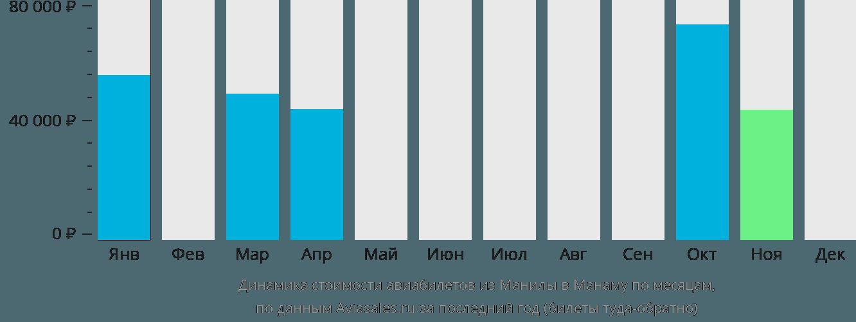Динамика стоимости авиабилетов из Манилы в Манаму по месяцам