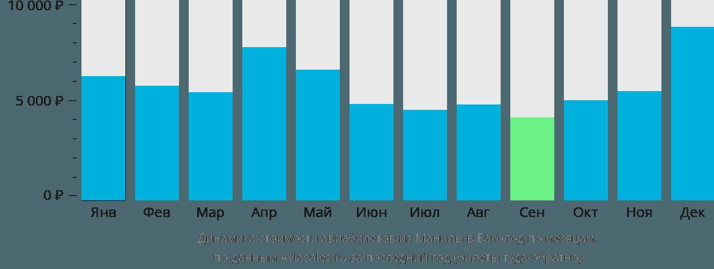 Динамика стоимости авиабилетов из Манилы в Баколод по месяцам