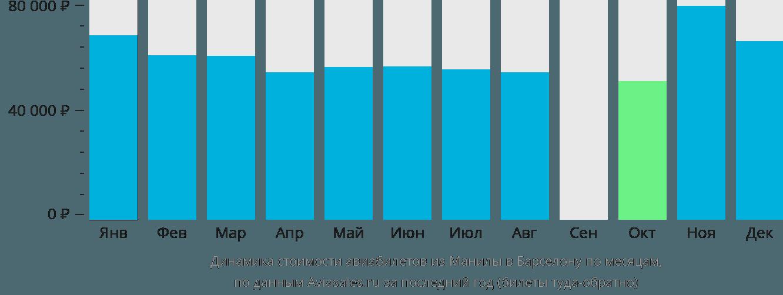 Динамика стоимости авиабилетов из Манилы в Барселону по месяцам