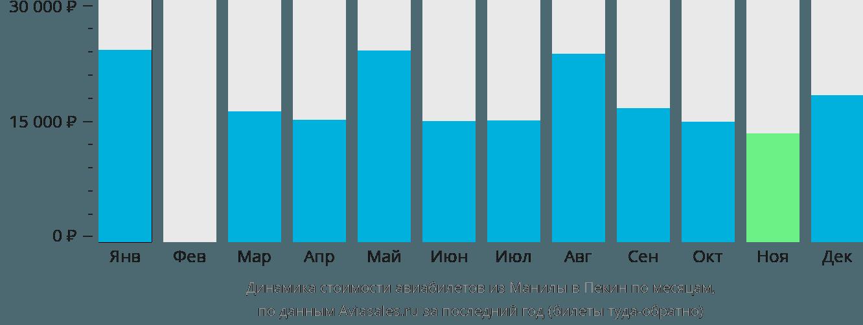 Динамика стоимости авиабилетов из Манилы в Пекин по месяцам
