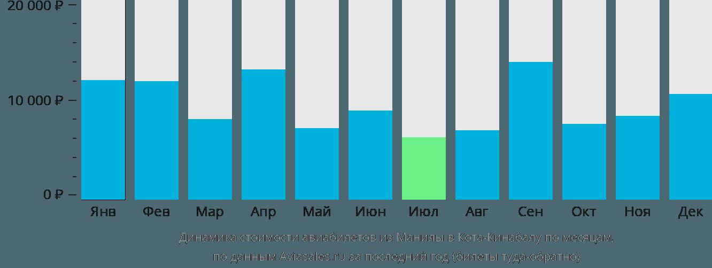 Динамика стоимости авиабилетов из Манилы в Кота-Кинабалу по месяцам
