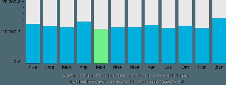 Динамика стоимости авиабилетов из Манилы в Бангкок по месяцам
