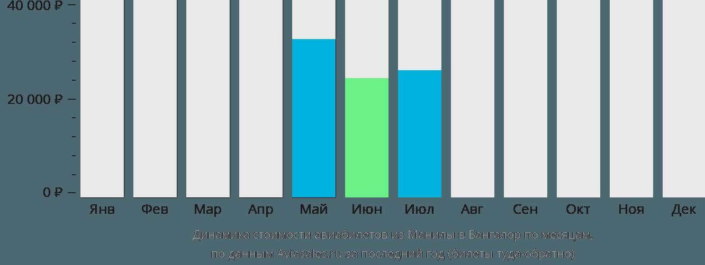 Динамика стоимости авиабилетов из Манилы в Бангалор по месяцам