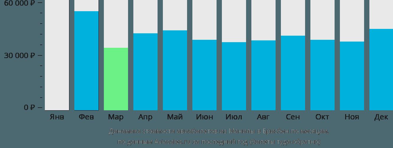 Динамика стоимости авиабилетов из Манилы в Брисбен по месяцам