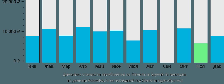 Динамика стоимости авиабилетов из Манилы в Бруней по месяцам