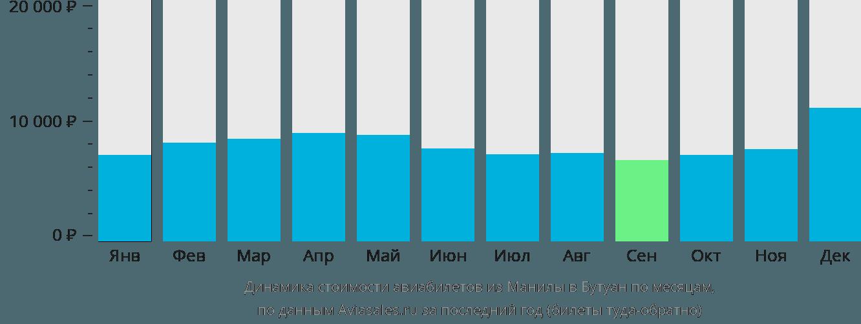 Динамика стоимости авиабилетов из Манилы в Бутуан по месяцам