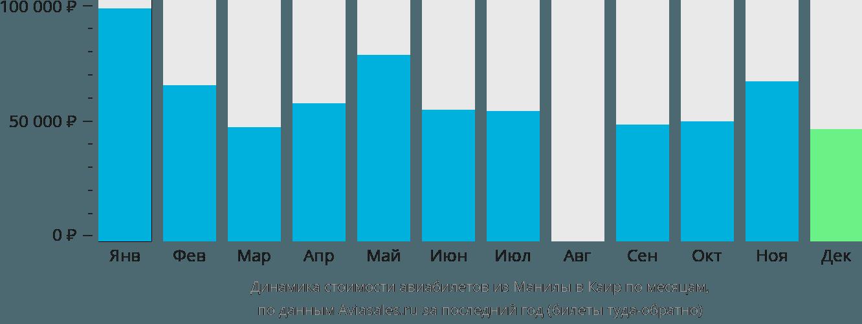 Динамика стоимости авиабилетов из Манилы в Каир по месяцам