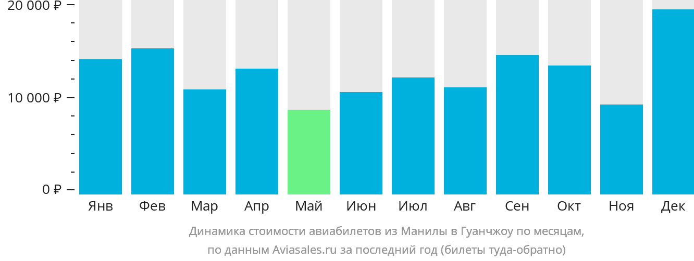 Динамика стоимости авиабилетов из Манилы в Гуанчжоу по месяцам