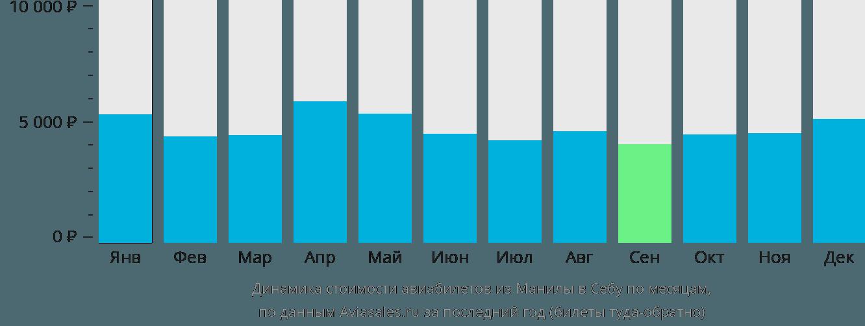 Динамика стоимости авиабилетов из Манилы в Себу по месяцам