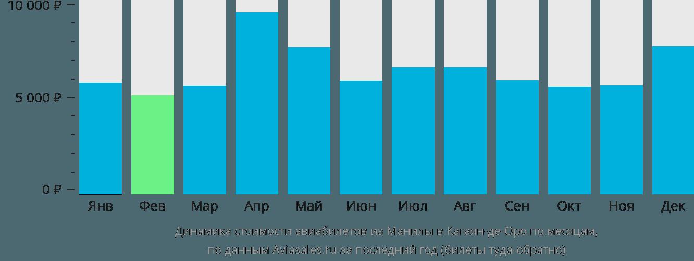 Динамика стоимости авиабилетов из Манилы в Кагаян-де-Оро по месяцам