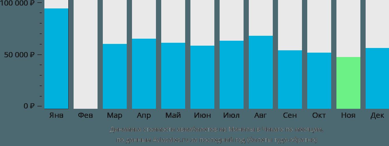 Динамика стоимости авиабилетов из Манилы в Чикаго по месяцам