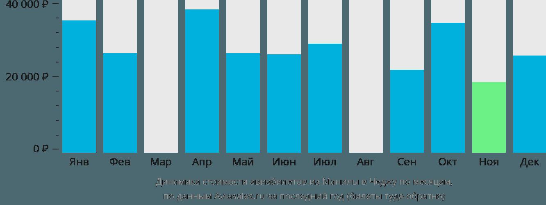 Динамика стоимости авиабилетов из Манилы в Чеджу по месяцам