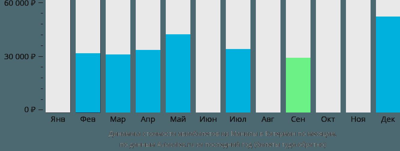 Динамика стоимости авиабилетов из Манилы в Катерман по месяцам