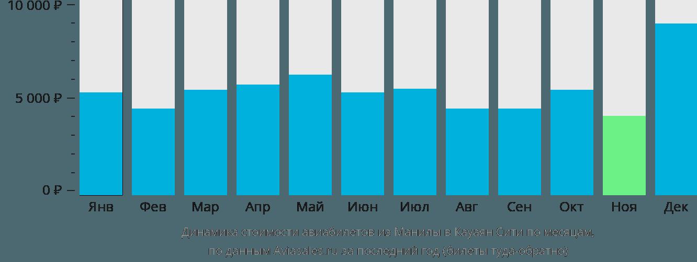 Динамика стоимости авиабилетов из Манилы в Кауаян по месяцам