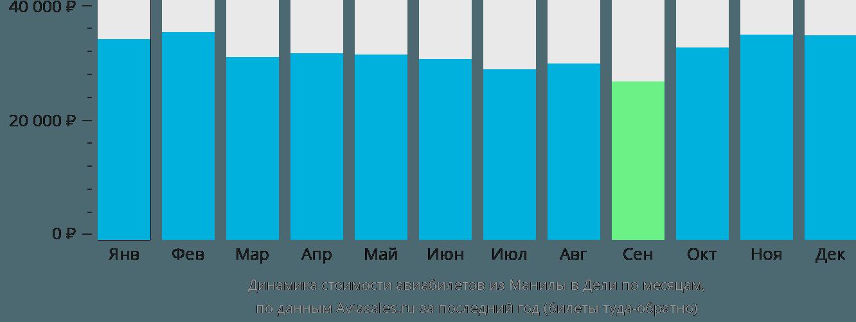 Динамика стоимости авиабилетов из Манилы в Дели по месяцам