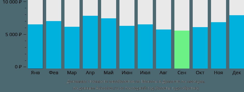 Динамика стоимости авиабилетов из Манилы в Думагете по месяцам