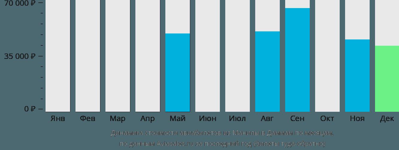 Динамика стоимости авиабилетов из Манилы в Даммам по месяцам