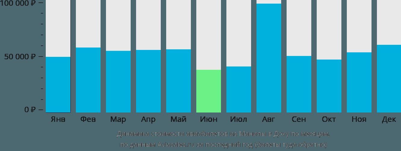 Динамика стоимости авиабилетов из Манилы в Доху по месяцам