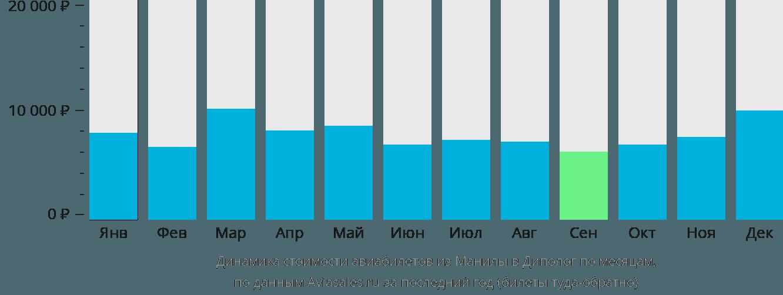 Динамика стоимости авиабилетов из Манилы в Диполог по месяцам