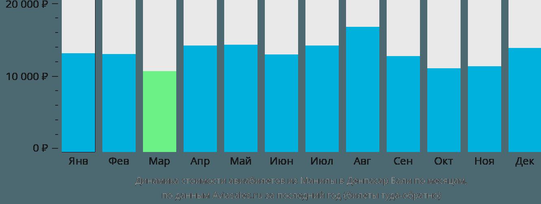 Динамика стоимости авиабилетов из Манилы в Денпасар Бали по месяцам