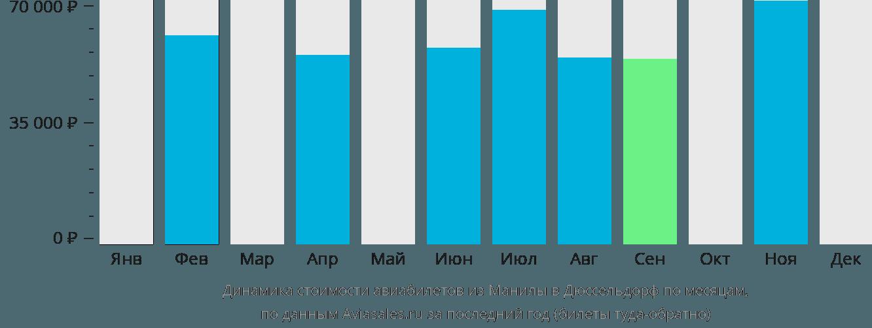 Динамика стоимости авиабилетов из Манилы в Дюссельдорф по месяцам