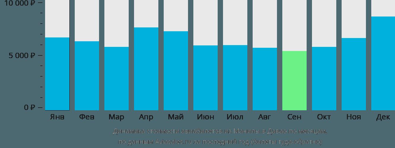Динамика стоимости авиабилетов из Манилы в Давао по месяцам