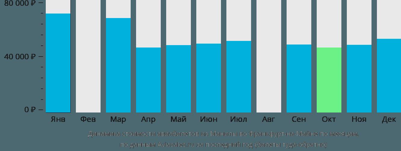 Динамика стоимости авиабилетов из Манилы во Франкфурт-на-Майне по месяцам