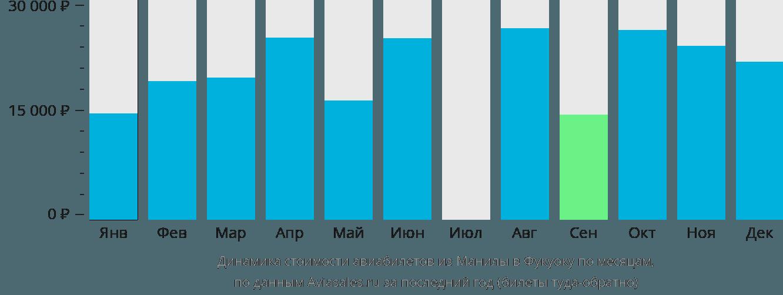 Динамика стоимости авиабилетов из Манилы в Фукуоку по месяцам