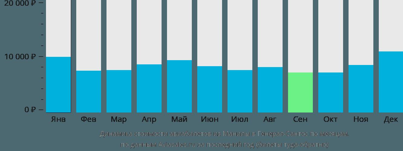 Динамика стоимости авиабилетов из Манилы в Генерал-Сантос по месяцам