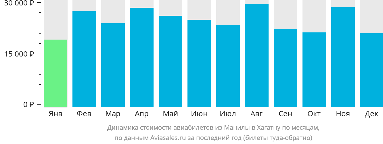 Динамика стоимости авиабилетов из Манилы в Хагатну по месяцам
