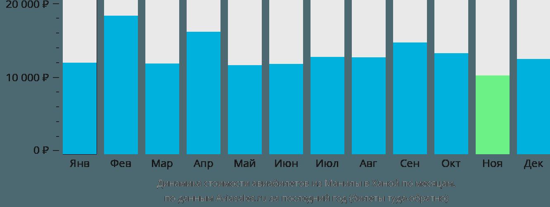 Динамика стоимости авиабилетов из Манилы в Ханой по месяцам
