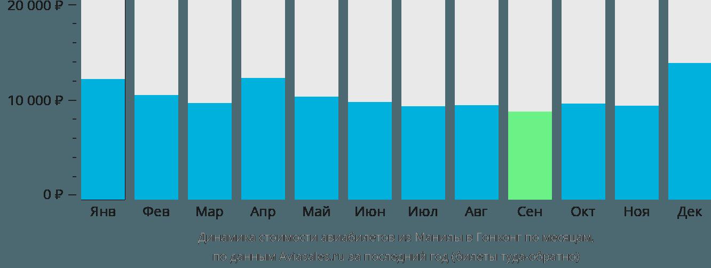 Динамика стоимости авиабилетов из Манилы в Гонконг по месяцам